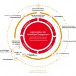 Lebenszyklus des freiwilligen Engagements